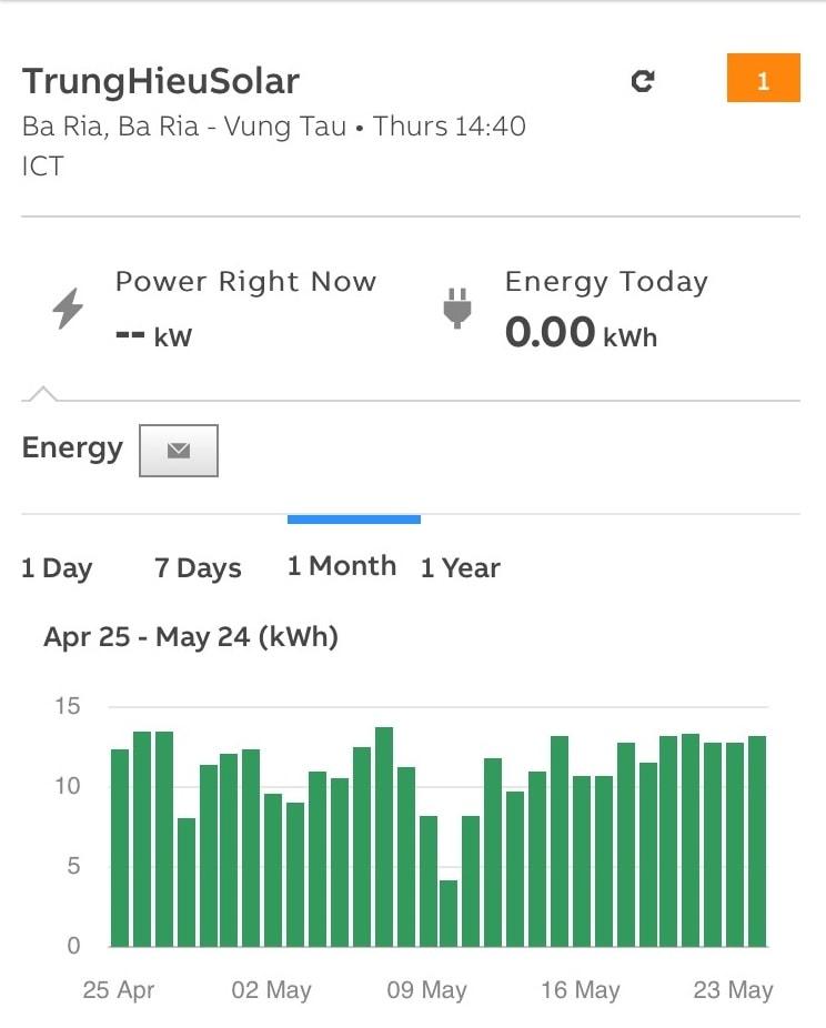 điện năng lượng mặt trời hòa lưới 3kwp
