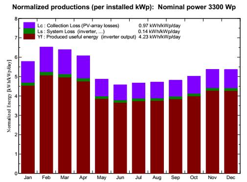 Biểu đồ sản lượng điện mặt trời