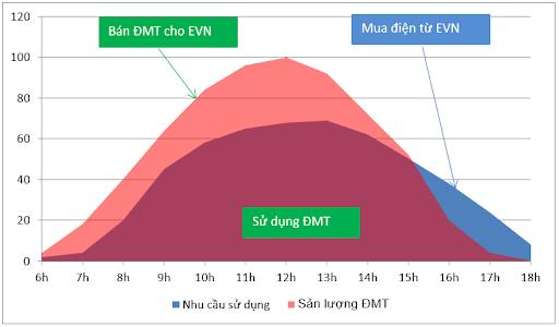 biểu đồ công suất điện mặt trời
