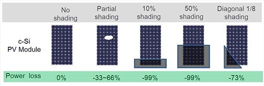Vị trí che bóng làm giảm sản lượng điện.