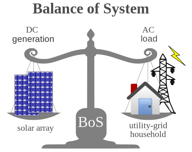 So sánh chi phí điện thường và điện mặt trời