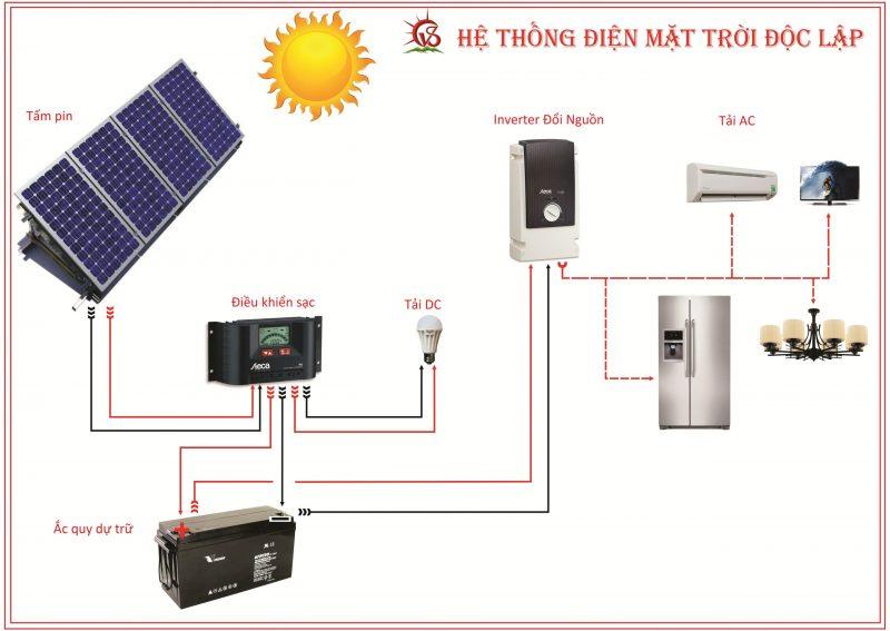 Mô hình điện mặt trời
