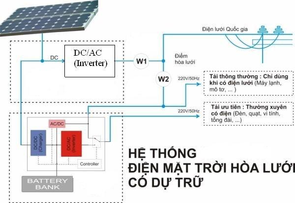 nguyên lý điện mặt trời